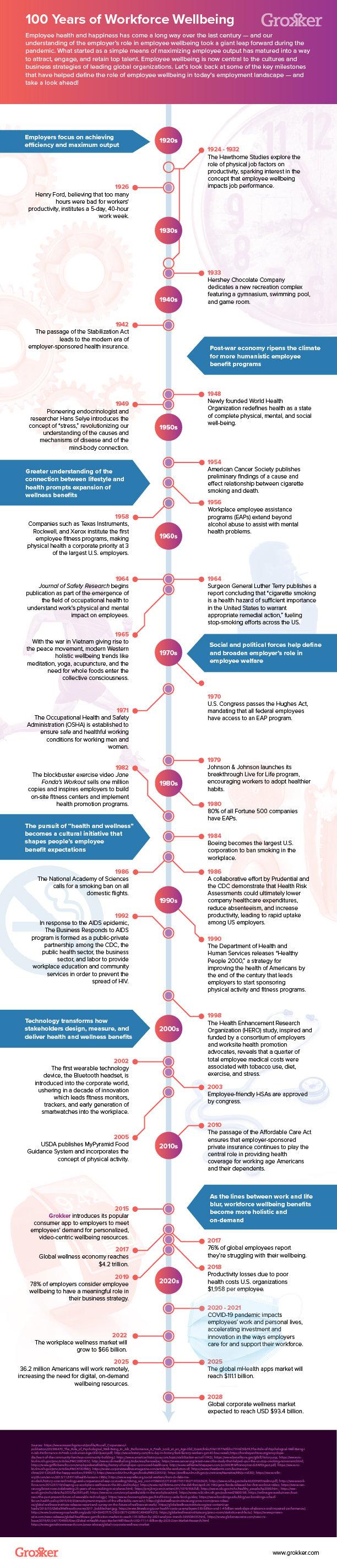 100 Years of Workforce Wellbeing Infographic Grokker1