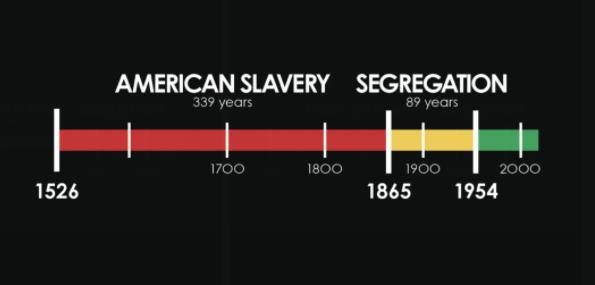 American Slavery Segregation